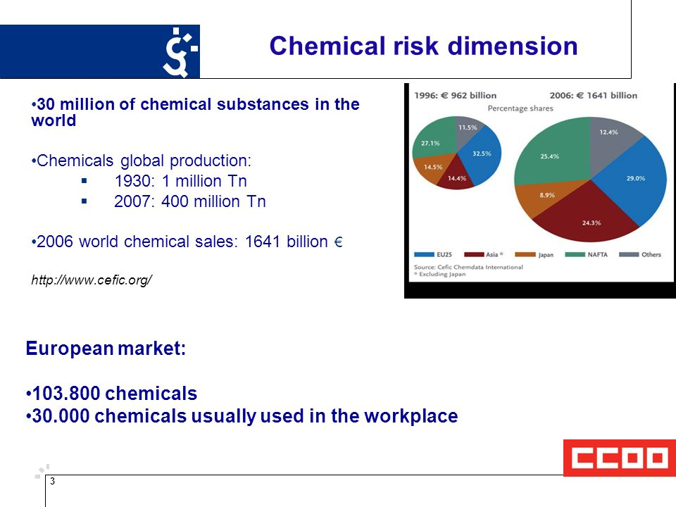 3 Chemical risk dimension 30 million of chemical substances in the world Chemicals global production: 1930: 1 million Tn 2007: 400 million Tn 2006 world chemical sales: 1641 billion   European market: chemicals chemicals usually used in the workplace