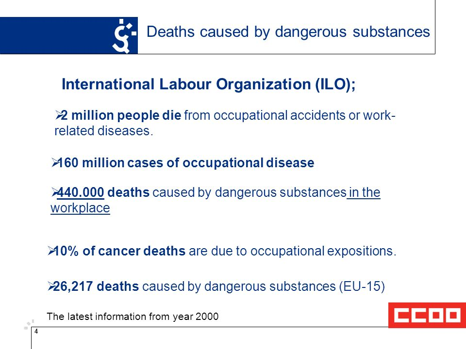 4 Deaths caused by dangerous substances International Labour Organization (ILO); 2 million people die from occupational accidents or work- related diseases.