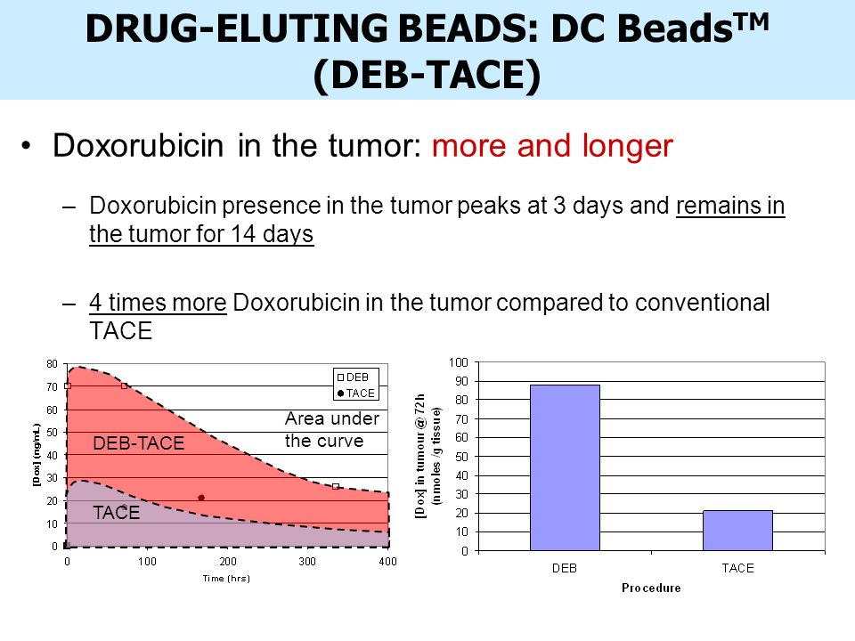 Doxorubicin in the tumor: more and longer –Doxorubicin presence in the tumor peaks at 3 days and remains in the tumor for 14 days –4 times more Doxorubicin in the tumor compared to conventional TACE DRUG-ELUTING BEADS: DC Beads TM (DEB-TACE) Area under the curve DEB-TACE TACE