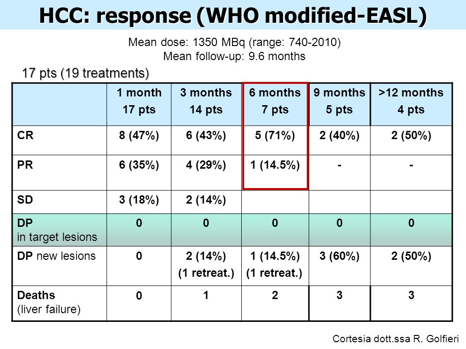 HCC: response (WHO modified-EASL) 1 month 17 pts 3 months 14 pts 6 months 7 pts 9 months 5 pts >12 months 4 pts CR8 (47%)6 (43%)5 (71%)2 (40%)2 (50%) PR6 (35%)4 (29%)1 (14.5%)-- SD3 (18%)2 (14%) DP in target lesions DP new lesions02 (14%) (1 retreat.) 1 (14.5%) (1 retreat.) 3 (60%)2 (50%) Deaths (liver failure) Mean dose: 1350 MBq (range: ) Mean follow-up: 9.6 months 17 pts (19 treatments) Cortesia dott.ssa R.