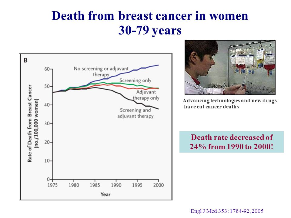 Death from breast cancer in women years Death rate decreased of 24% from 1990 to 2000.