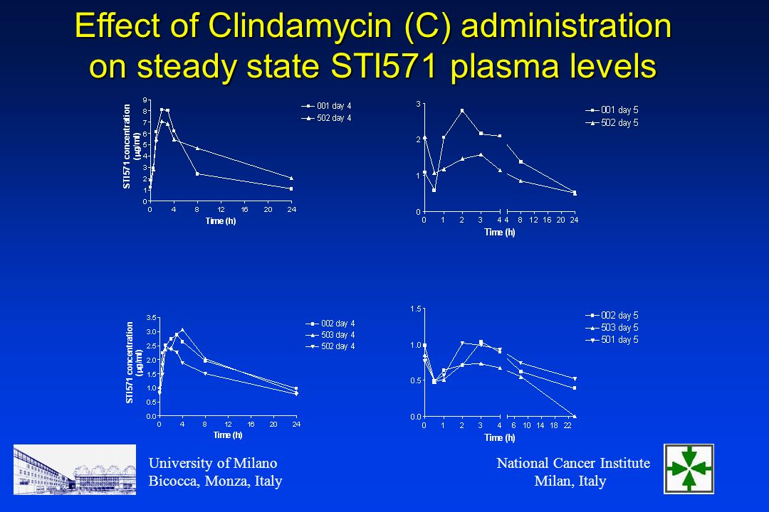 National Cancer Institute Milan, Italy University of Milano Bicocca, Monza, Italy Effect of Clindamycin (C) administration on steady state STI571 plasma levels