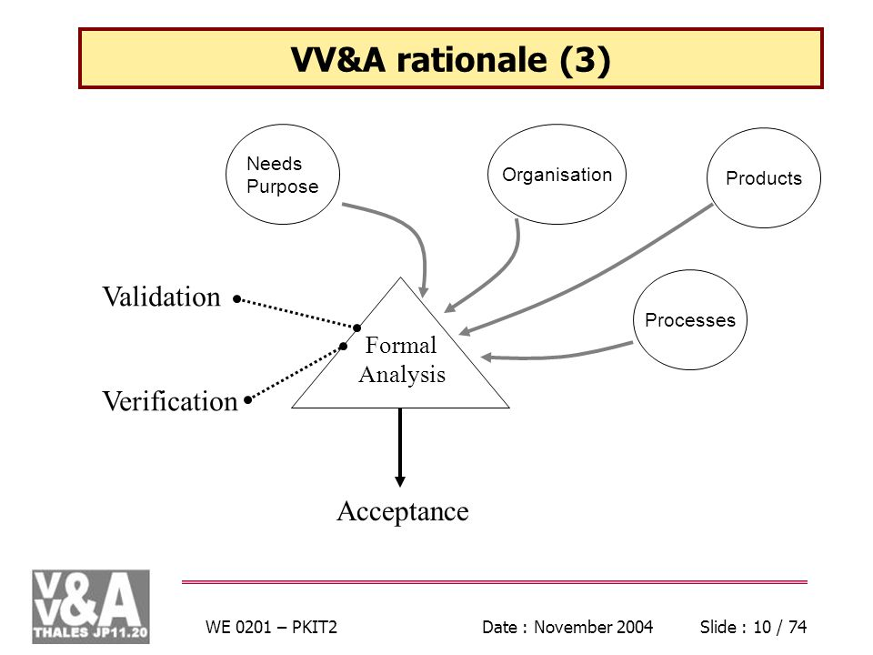 WE 0201 – PKIT2Date : November 2004Slide : 10 / 74 VV&A rationale (3) ProcessesOrganisationProducts Needs Purpose Formal Analysis Acceptance Validation Verification