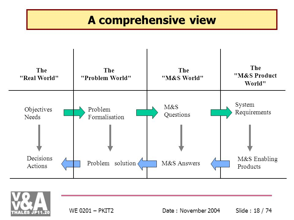 WE 0201 – PKIT2Date : November 2004Slide : 18 / 74 A comprehensive view The Real World Objectives Needs Decisions Actions Problem Formalisation Problem solution M&S Questions M&S Answers System Requirements M&S Enabling Products The Problem World The M&S World The M&S Product World