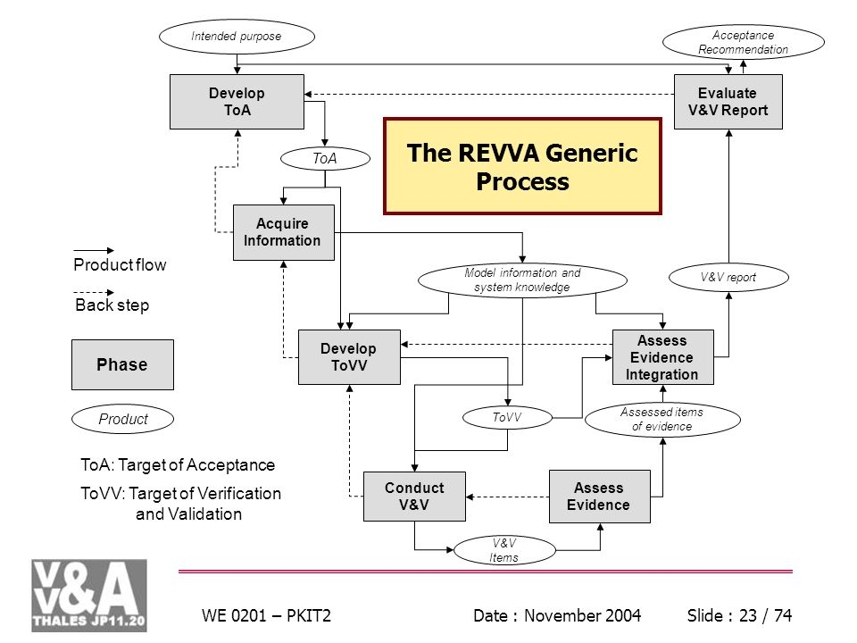 WE 0201 – PKIT2Date : November 2004Slide : 23 / 74 Acquire Information Develop ToVV Conduct V&V Assess Evidence Assess Evidence Integration Evaluate V&V Report Develop ToA ToVV V&V Items Assessed items of evidence V&V report Acceptance Recommendation Model information and system knowledge Phase Product Intended purpose Product flow Back step The REVVA Generic Process ToA: Target of Acceptance ToVV: Target of Verification and Validation