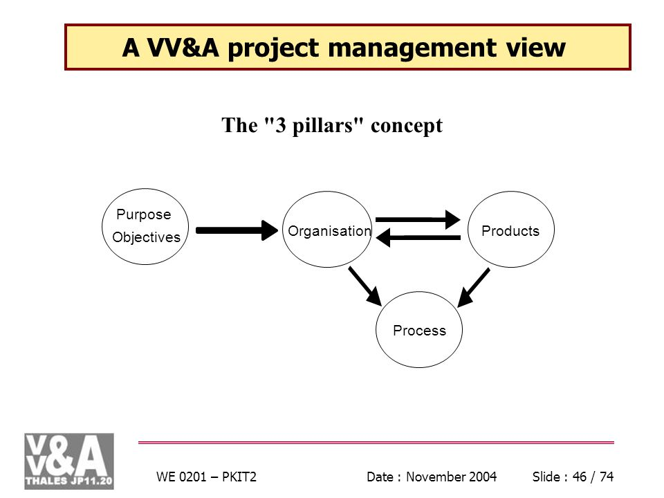 WE 0201 – PKIT2Date : November 2004Slide : 46 / 74 A VV&A project management view The 3 pillars concept Process OrganisationProducts Purpose Objectives