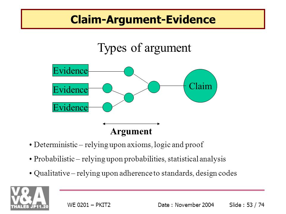 WE 0201 – PKIT2Date : November 2004Slide : 53 / 74 Claim-Argument-Evidence Types of argument Evidence Claim Argument Deterministic – relying upon axioms, logic and proof Probabilistic – relying upon probabilities, statistical analysis Qualitative – relying upon adherence to standards, design codes