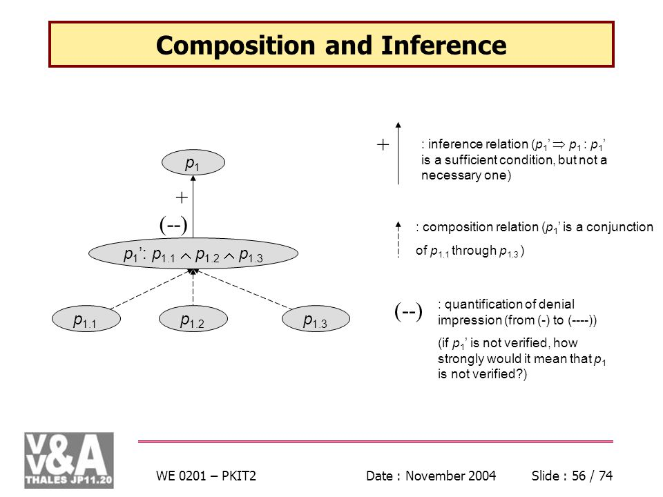 WE 0201 – PKIT2Date : November 2004Slide : 56 / 74 p1p1 p 1 : p 1.1 p 1.2 p (--) p 1.1 p 1.2 p 1.3 Composition and Inference + : inference relation (p 1 p 1 : p 1 is a sufficient condition, but not a necessary one) : composition relation (p 1 is a conjunction of p 1.1 through p 1.3 ) (--) : quantification of denial impression (from (-) to (----)) (if p 1 is not verified, how strongly would it mean that p 1 is not verified )