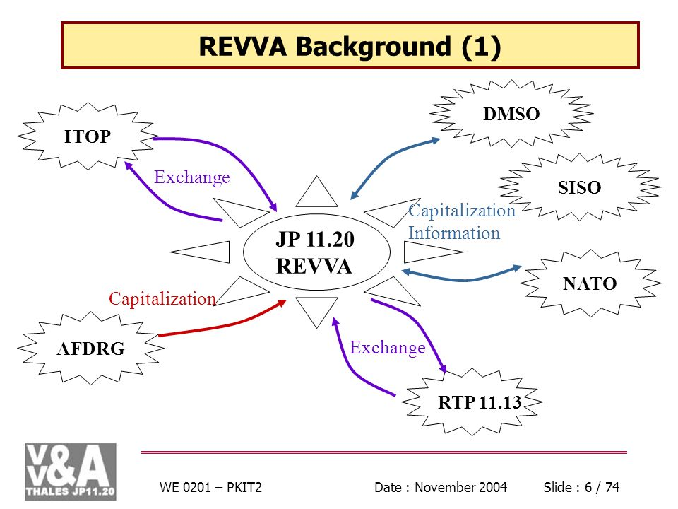 WE 0201 – PKIT2Date : November 2004Slide : 6 / 74 REVVA Background (1) JP REVVA ITOP AFDRG DMSO Capitalization Exchange SISO NATO RTP Exchange Capitalization Information