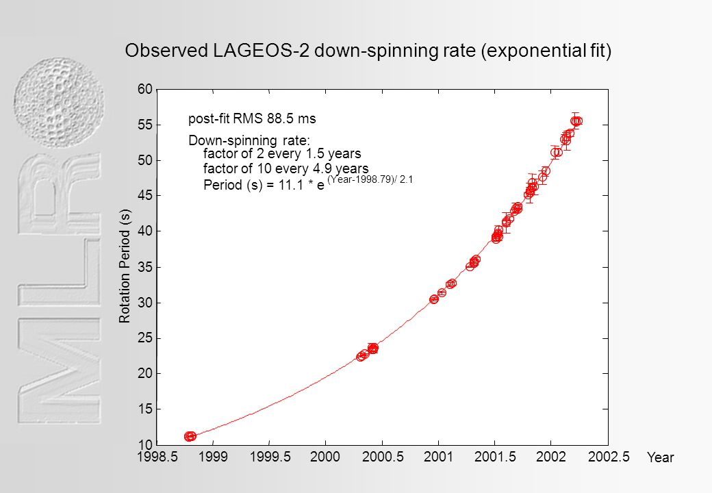 Observed LAGEOS-2 down-spinning rate (exponential fit) Year Rotation Period (s) post-fit RMS 88.5 ms Down-spinning rate: factor of 2 every 1.5 years factor of 10 every 4.9 years Period (s) = 11.1 * e (Year )/ 2.1