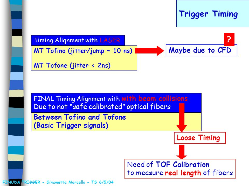 What about Trigger Efficiency for HYP selection .