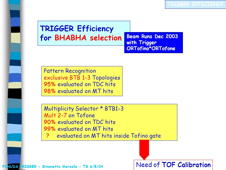 SELECTION OF BHABHA EVENTS Background rejection for Bhabha Trigger Rate @ L = 10 32 cm -2 s -1 MC ISEO 2002 FINUDA TRIGGER - Simonetta Marcello - TS 6/5/04 Real BHABHA TRIG Rate ~ 15 Hz @ L ~ 4x10 31 cm -2 s -1 RUN 2003-04 Maybe Tofino efficiency for mip