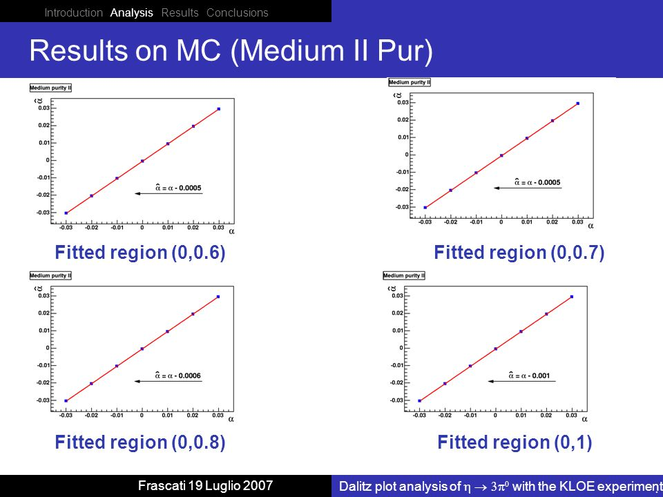 Introduction Analysis Results Conclusions Dalitz plot analysis of with the KLOE experiment Frascati 19 Luglio 2007 Results on MC (Medium II Pur) Fitted region (0,0.6) Fitted region (0,1) Fitted region (0,0.7) Fitted region (0,0.8)