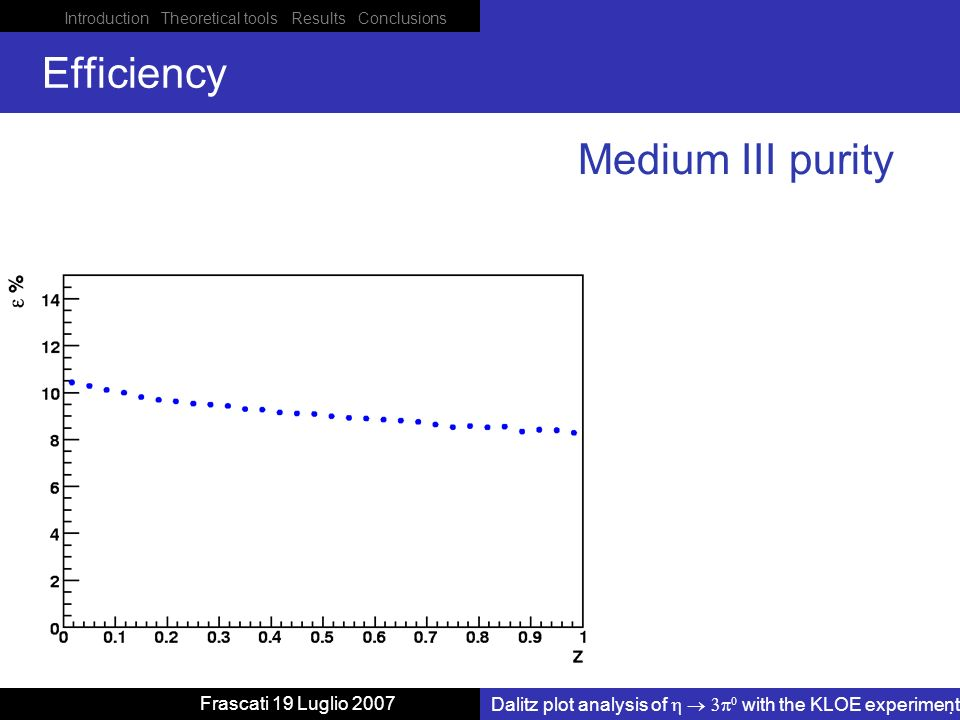 Introduction Theoretical tools Results Conclusions Dalitz plot analysis of with the KLOE experiment Frascati 19 Luglio 2007 Efficiency Medium III purity