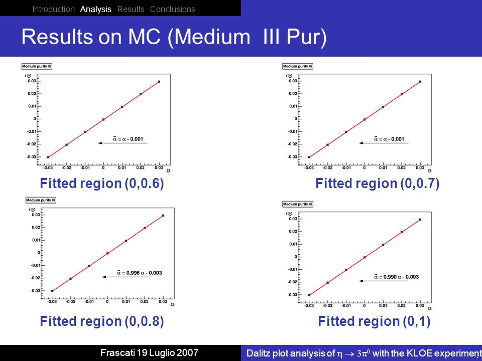 Introduction Analysis Results Conclusions Dalitz plot analysis of with the KLOE experiment Frascati 19 Luglio 2007 Results on MC (Medium III Pur) Fitted region (0,0.6) Fitted region (0,1) Fitted region (0,0.7) Fitted region (0,0.8)