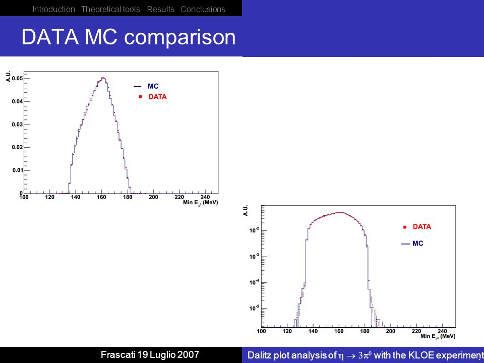 Introduction Theoretical tools Results Conclusions Dalitz plot analysis of with the KLOE experiment Frascati 19 Luglio 2007 DATA MC comparison