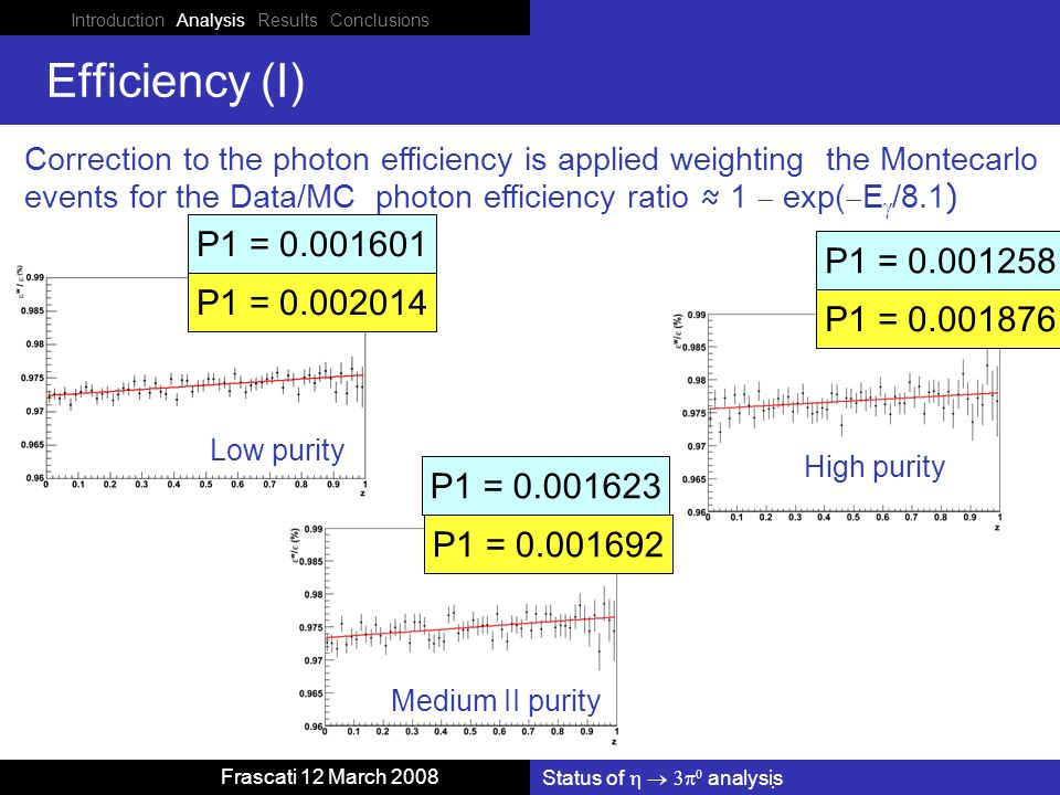 Introduction Analysis Results Conclusions Status of analysis Frascati 12 March 2008 Efficiency (I) Correction to the photon efficiency is applied weighting the Montecarlo events for the Data/MC photon efficiency ratio 1 exp( E /8.1 ) Low purity Medium II purity High purity P1 = 0.001258 P1 = 0.001692 P1 = 0.002014 P1 = 0.001876 P1 = 0.001601 P1 = 0.001623