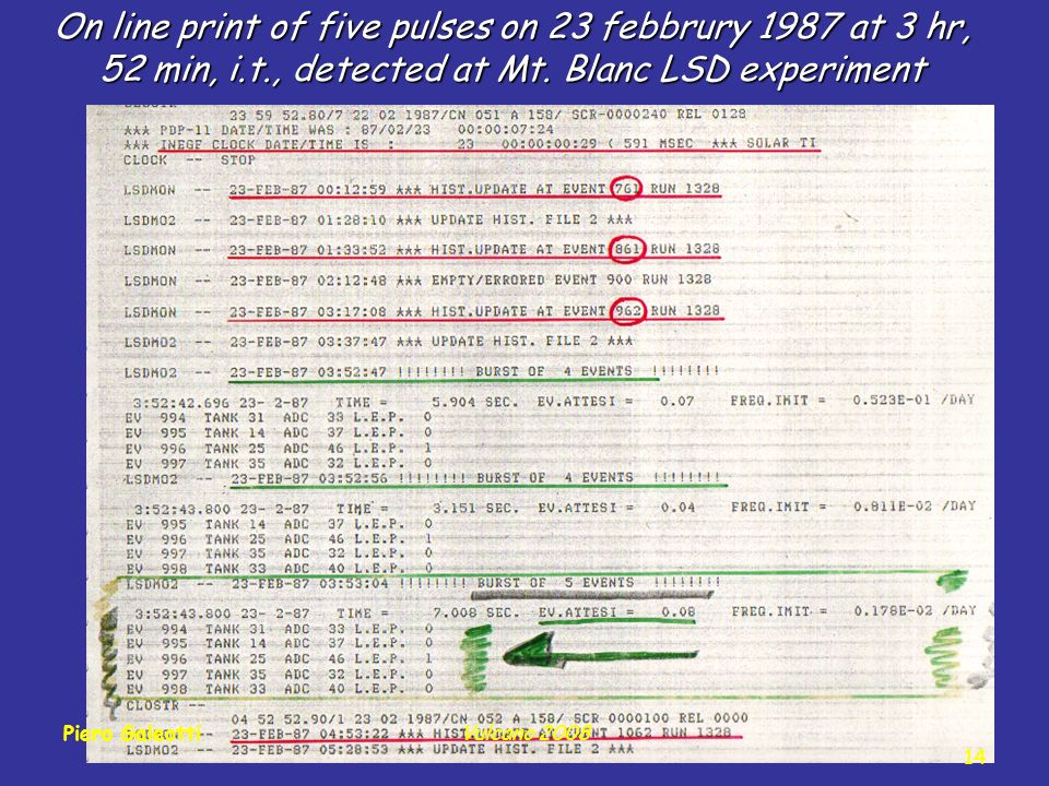 On line print of five pulses on 23 febbrury 1987 at 3 hr, 52 min, i.t., detected at Mt.