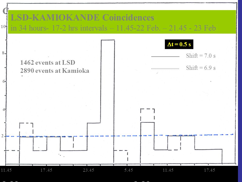 LSD-KAMIOKANDE Coincidences in 34 hours- 17-2 hrs intervals – 11.45-22 Feb.