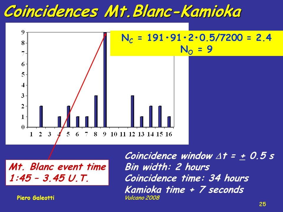Coincidences Mt.Blanc-Kamioka Coincidence window t = + 0.5 s Bin width: 2 hours Coincidence time: 34 hours Kamioka time + 7 seconds N C = 1919120.5/7200 = 2.4 N O = 9 Mt.