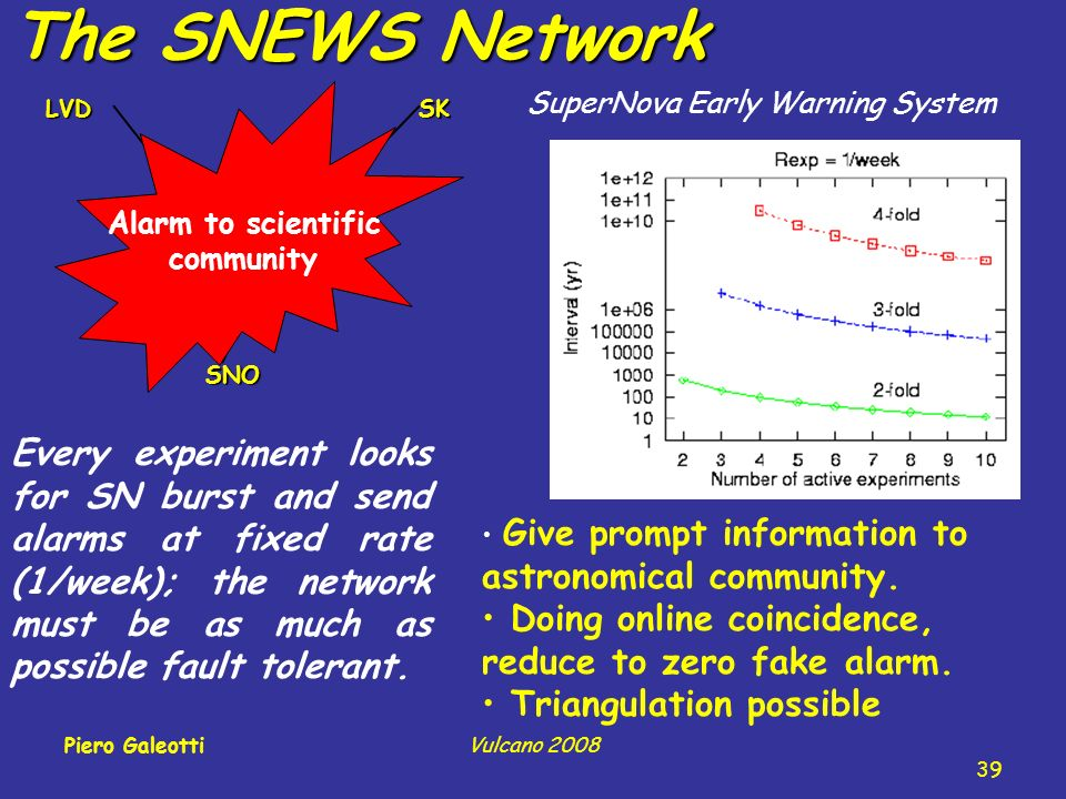 The SNEWS Network SuperNova Early Warning System Give prompt information to astronomical community.