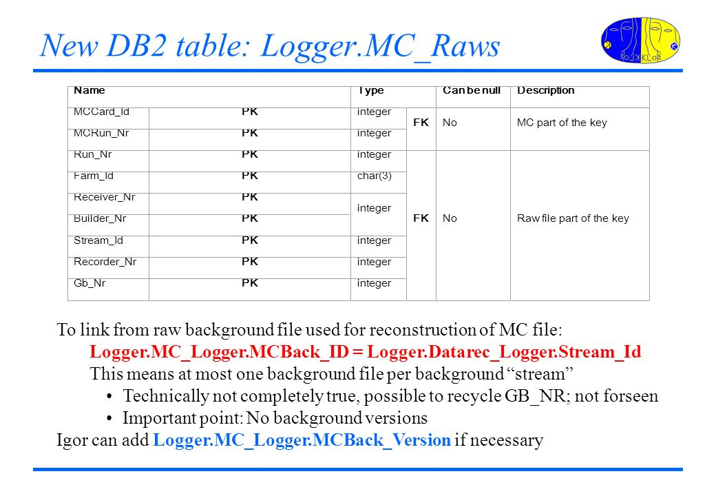 NameTypeCan be nullDescription MCCard_IdPKinteger FKNoMC part of the key MCRun_NrPKinteger Run_NrPKinteger FKNoRaw file part of the key Farm_IdPKchar(3) Receiver_NrPK integer Builder_NrPK Stream_IdPKinteger Recorder_NrPKinteger Gb_NrPKinteger New DB2 table: Logger.MC_Raws To link from raw background file used for reconstruction of MC file: Logger.MC_Logger.MCBack_ID = Logger.Datarec_Logger.Stream_Id This means at most one background file per background stream Technically not completely true, possible to recycle GB_NR; not forseen Important point: No background versions Igor can add Logger.MC_Logger.MCBack_Version if necessary