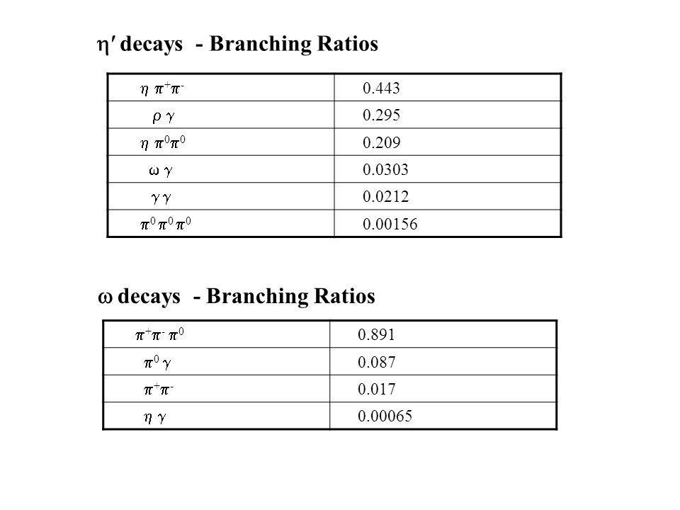 decays - Branching Ratios decays - Branching Ratios