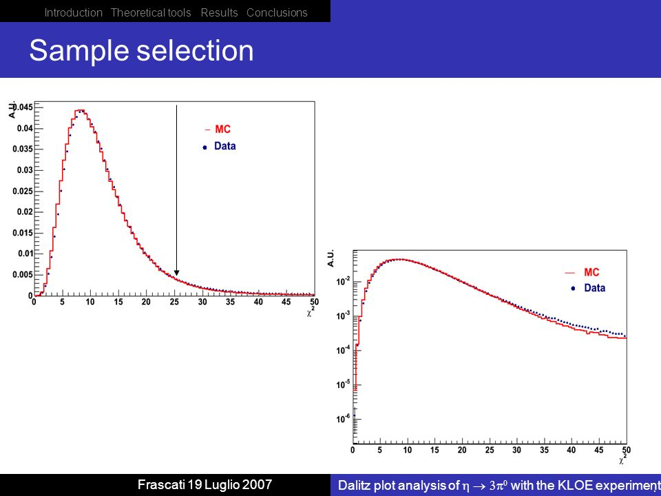 Introduction Theoretical tools Results Conclusions Dalitz plot analysis of with the KLOE experiment Frascati 19 Luglio 2007 Sample selection