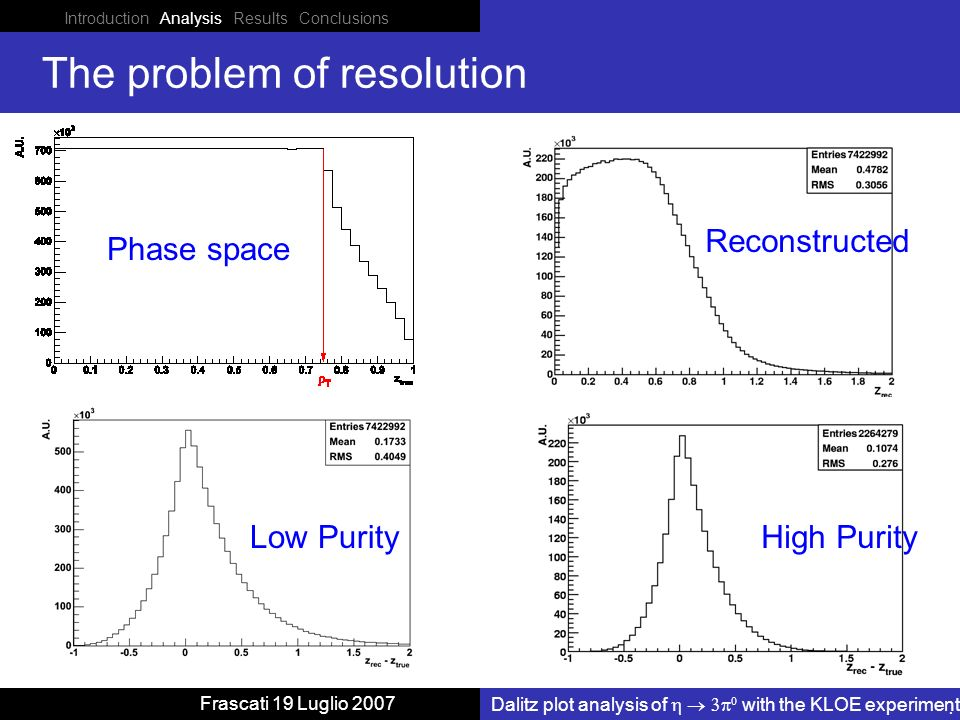 Reconstructed Phase space Introduction Analysis Results Conclusions Dalitz plot analysis of with the KLOE experiment Frascati 19 Luglio 2007 The problem of resolution Low PurityHigh Purity