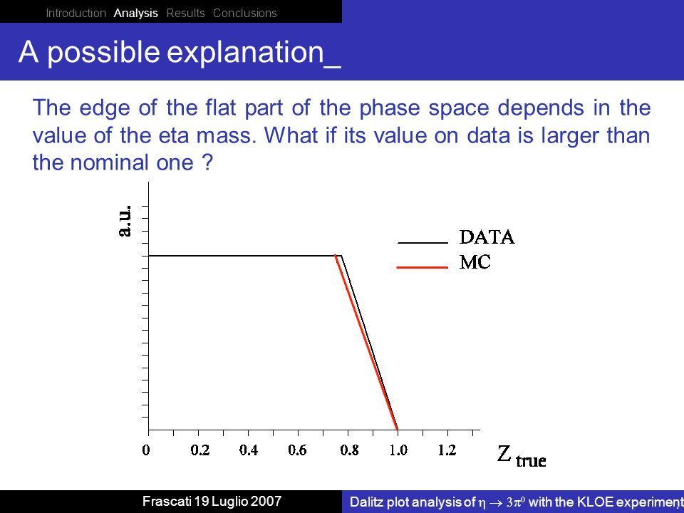 Introduction Analysis Results Conclusions Dalitz plot analysis of with the KLOE experiment Frascati 19 Luglio 2007 A possible explanation_ The edge of the flat part of the phase space depends in the value of the eta mass.