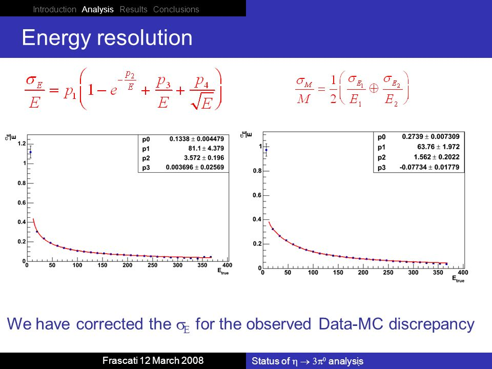 Introduction Analysis Results Conclusions Status of analysis Frascati 12 March 2008 Energy resolution We have corrected the for the observed Data-MC discrepancy