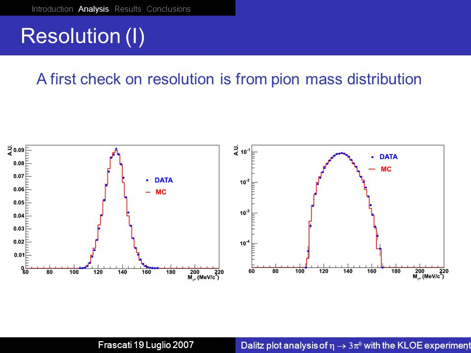 Introduction Analysis Results Conclusions Dalitz plot analysis of with the KLOE experiment Frascati 19 Luglio 2007 Resolution (I) A first check on resolution is from pion mass distribution