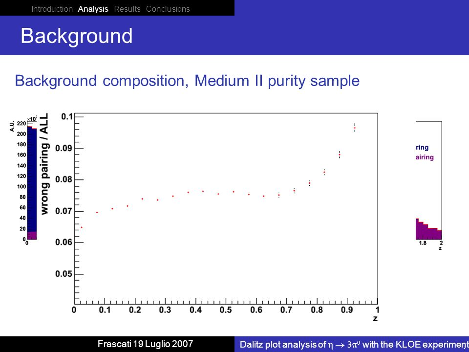 Introduction Analysis Results Conclusions Dalitz plot analysis of with the KLOE experiment Frascati 19 Luglio 2007 Background Background composition, Medium II purity sample