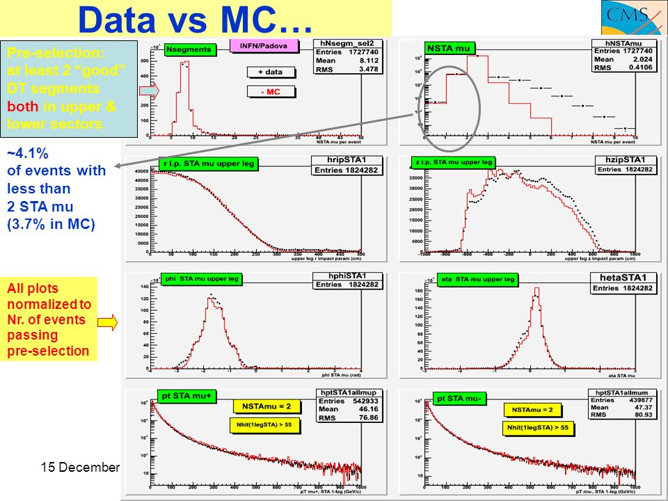 15 December 2008Pd meeting6 Data vs MC… All plots normalized to Nr.