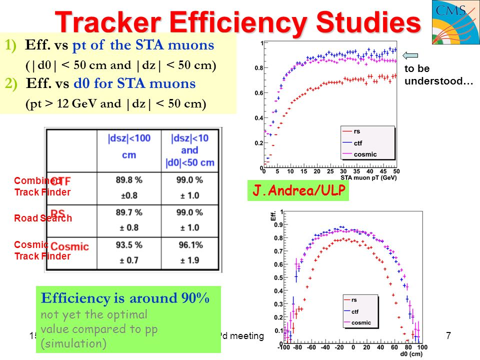 15 December 2008Pd meeting7 Tracker Efficiency Studies Efficiency is around 90% not yet the optimal value compared to pp (simulation) 1) Eff.