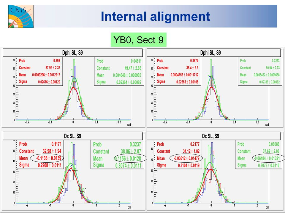 18 Internal alignment YB0, Sect 9