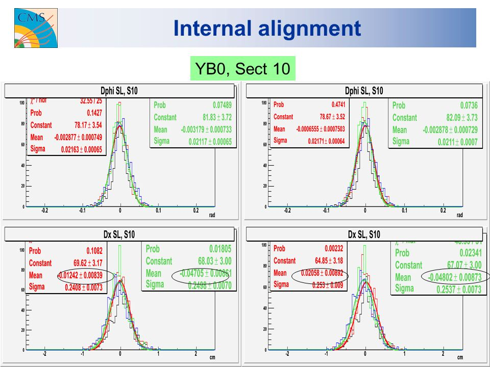 19 Internal alignment YB0, Sect 10