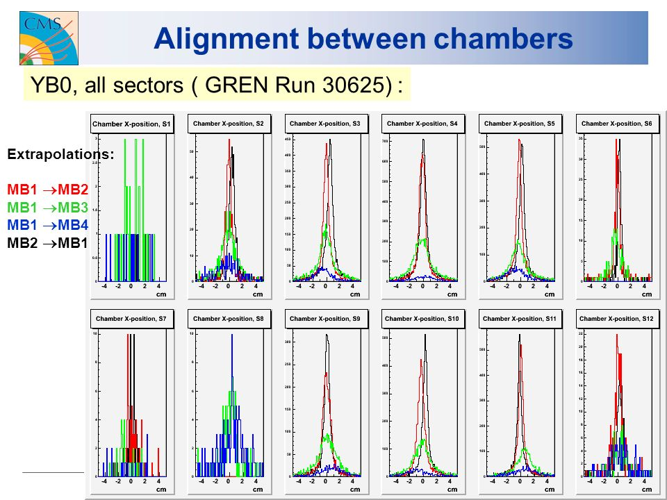 22 Alignment between chambers YB0, all sectors ( GREN Run 30625) : Extrapolations: MB1 MB2 MB1 MB3 MB1 MB4 MB2 MB1