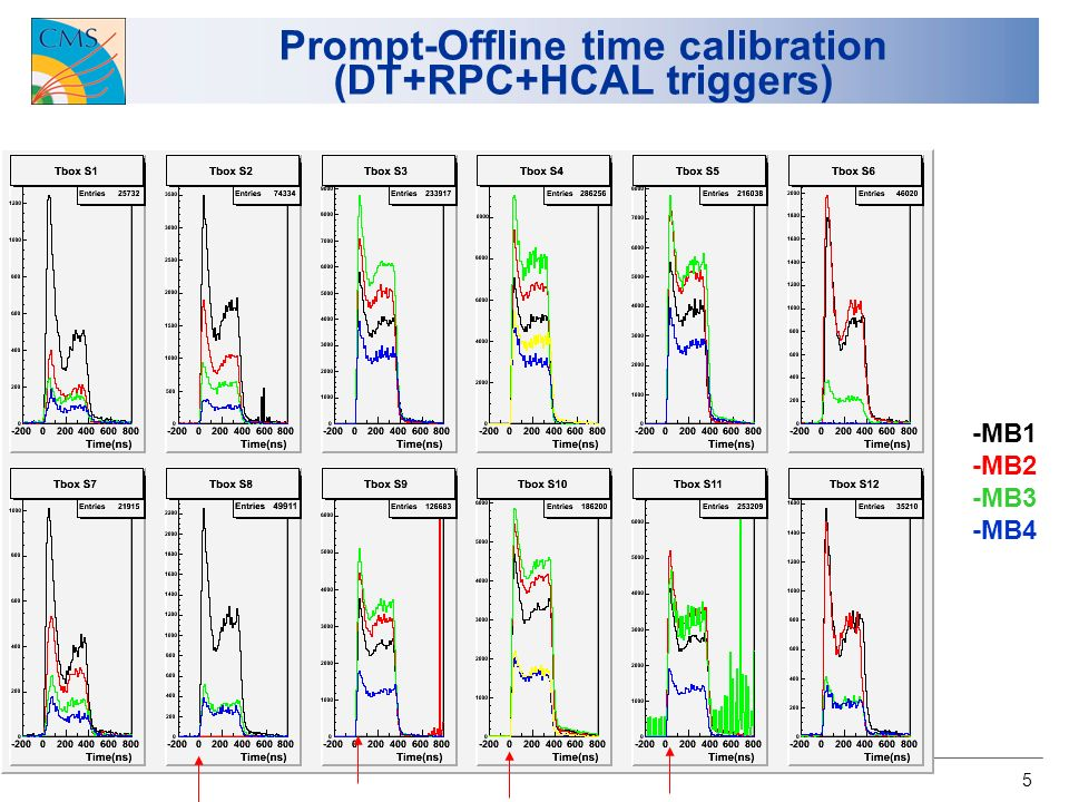 5 Prompt-Offline time calibration (DT+RPC+HCAL triggers) -MB1 -MB2 -MB3 -MB4
