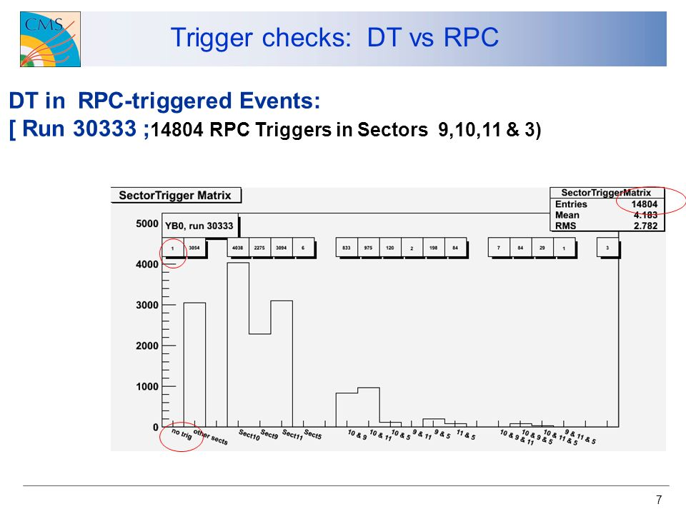 7 DT in RPC-triggered Events: [ Run 30333 ; 14804 RPC Triggers in Sectors 9,10,11 & 3) Trigger checks: DT vs RPC