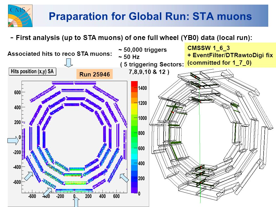 2 Praparation for Global Run: STA muons - First analysis (up to STA muons) of one full wheel (YB0) data (local run): Associated hits to reco STA muons: CMSSW 1_6_3 + EventFilter/DTRawtoDigi fix (committed for 1_7_0) Run ~ 50,000 triggers ~ 50 Hz ( 5 triggering Sectors: 7,8,9,10 & 12 )