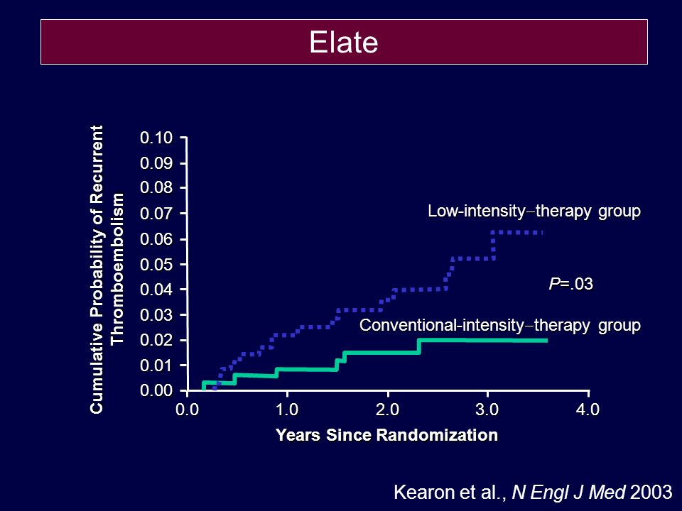 Kearon et al., N Engl J Med 2003 Cumulative Probability of Recurrent Thromboembolism 0.10 0.09 0.08 0.07 0.06 0.05 0.04 0.03 0.02 0.01 0.00 0.01.02.03.04.0 Years Since Randomization P=.03 Low-intensity therapy group Conventional-intensity therapy group Elate