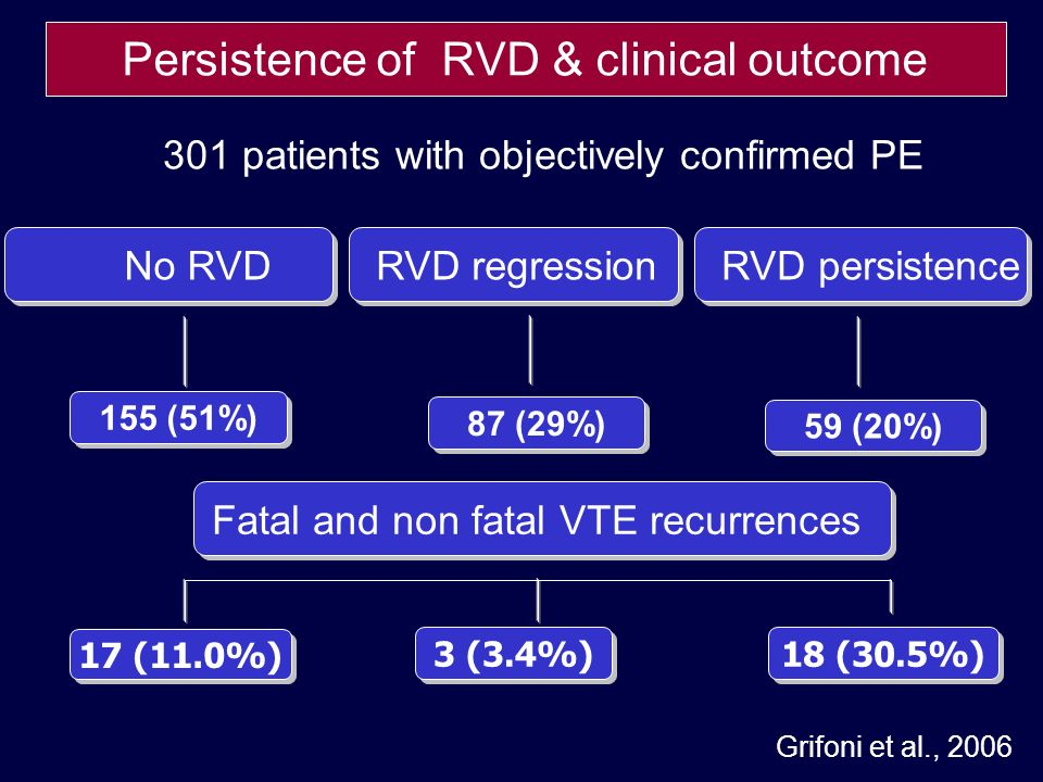 155 (51%) 17 (11.0%) 3 (3.4%) 18 (30.5%) Persistence of RVD & clinical outcome No RVDRVD regression Grifoni et al., 2006 301 patients with objectively confirmed PE RVD persistence 87 (29%) 59 (20%) Fatal and non fatal VTE recurrences
