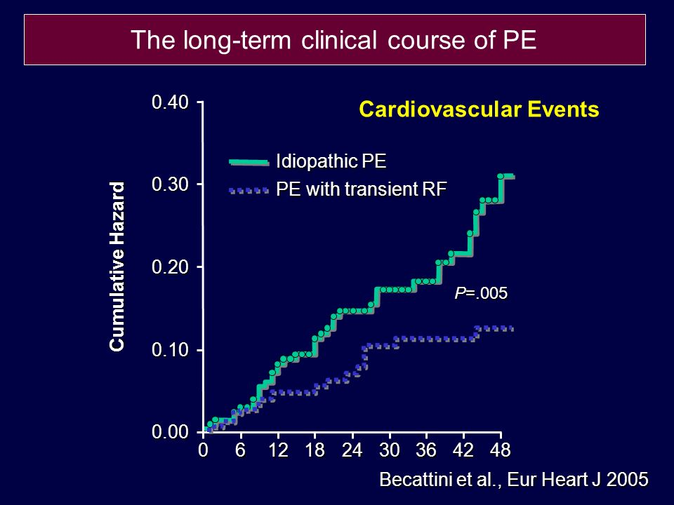 Becattini et al., Eur Heart J 2005 Idiopathic PE PE with transient RF Cardiovascular Events Cumulative Hazard 0.40 P=.005 0.30 0.20 0.10 0.00 0612182430364248 The long-term clinical course of PE