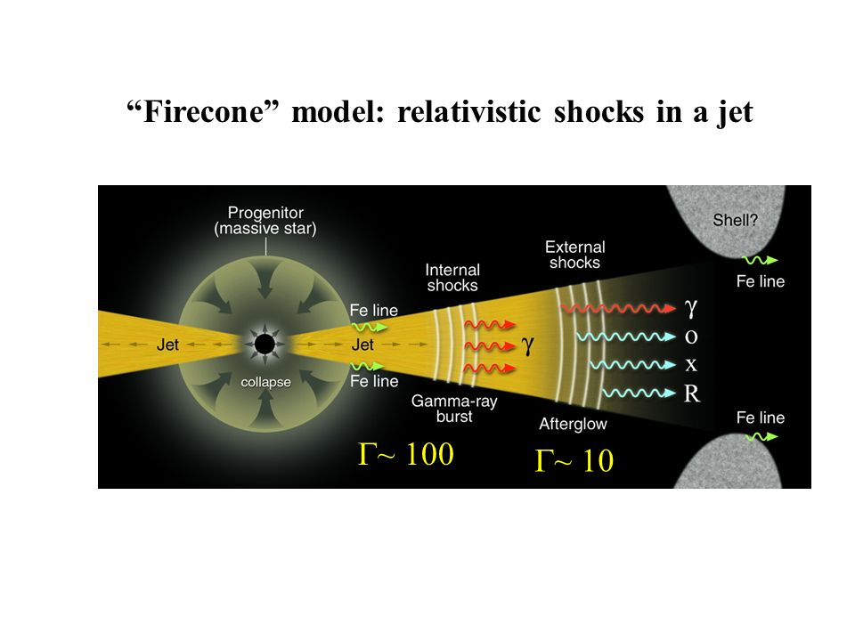 Firecone model: relativistic shocks in a jet ~ 100 ~ 10