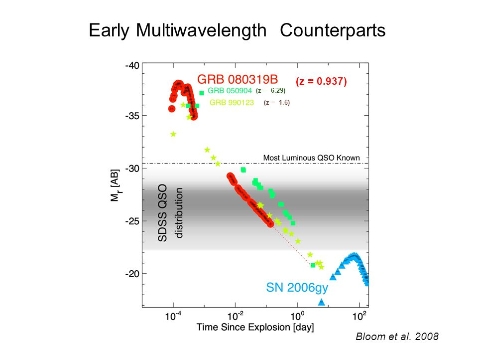 Early Multiwavelength Counterparts (z = 0.937) Bloom et al. 2008 (z = 6.29) (z = 1.6)