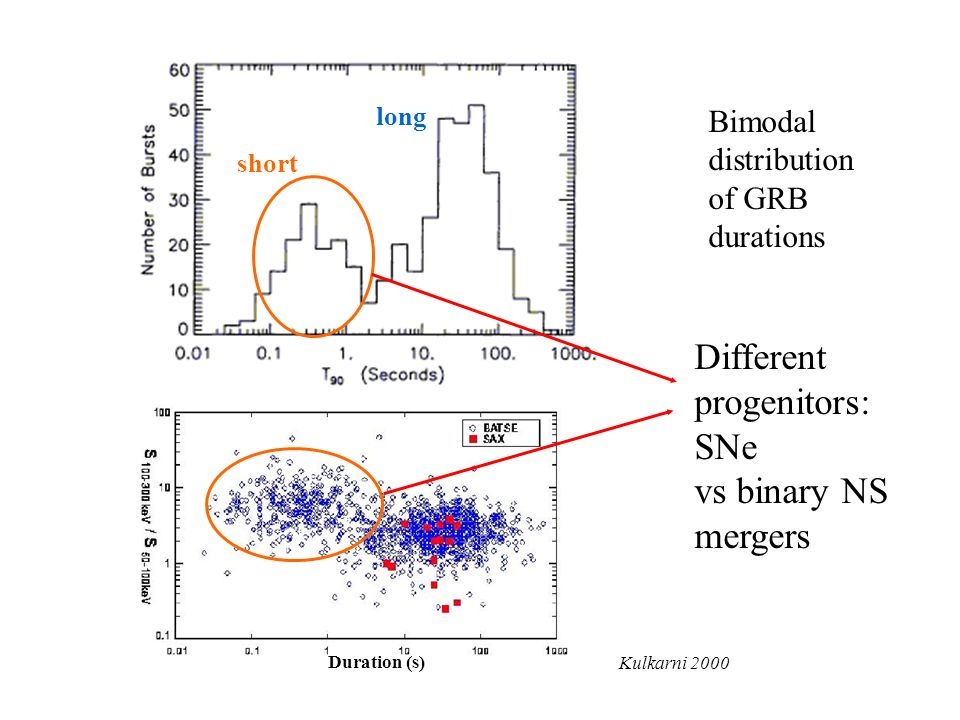 Bimodal distribution of GRB durations short long Different progenitors: SNe vs binary NS mergers Kulkarni 2000 Duration (s)