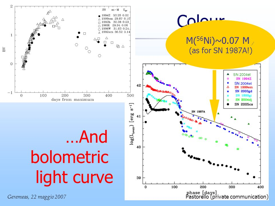 Geremeas, 22 maggio SN 2004et Pastorello (private communication) Colour… …And bolometric light curve M( 56 Ni)~0.07 M (as for SN 1987A!)