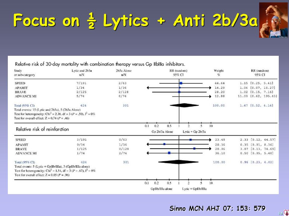 13 Focus on ½ Lytics + Anti 2b/3a Sinno MCN AHJ 07; 153: 579