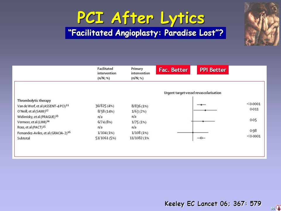 38 PCI After Lytics Facilitated Angioplasty: Paradise Lost Fac. Better PPI Better